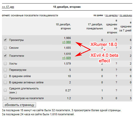 XRumer 18.0 + XEvil 4.0 traffic effect